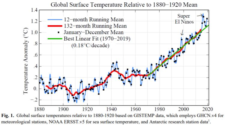 temperatura de 1880 a 2020
