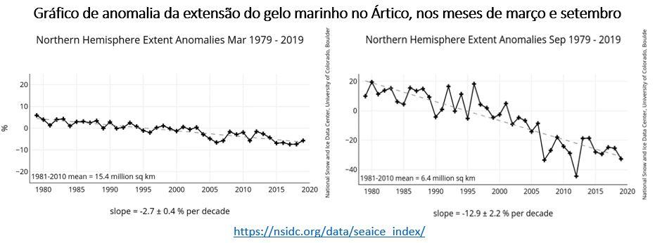 Os gráficos abaixo mostram que a perda de gelo no inverno tem ocorrido no ritmo de -2,7% por década