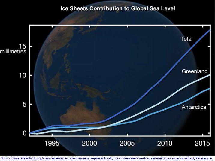contribuição das calotas de gelo para o aumento do nível do mar