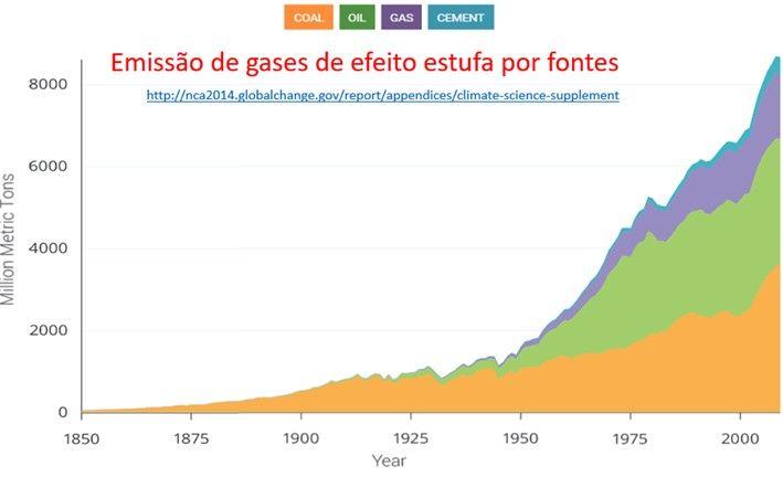emissões de CO2 por fontes