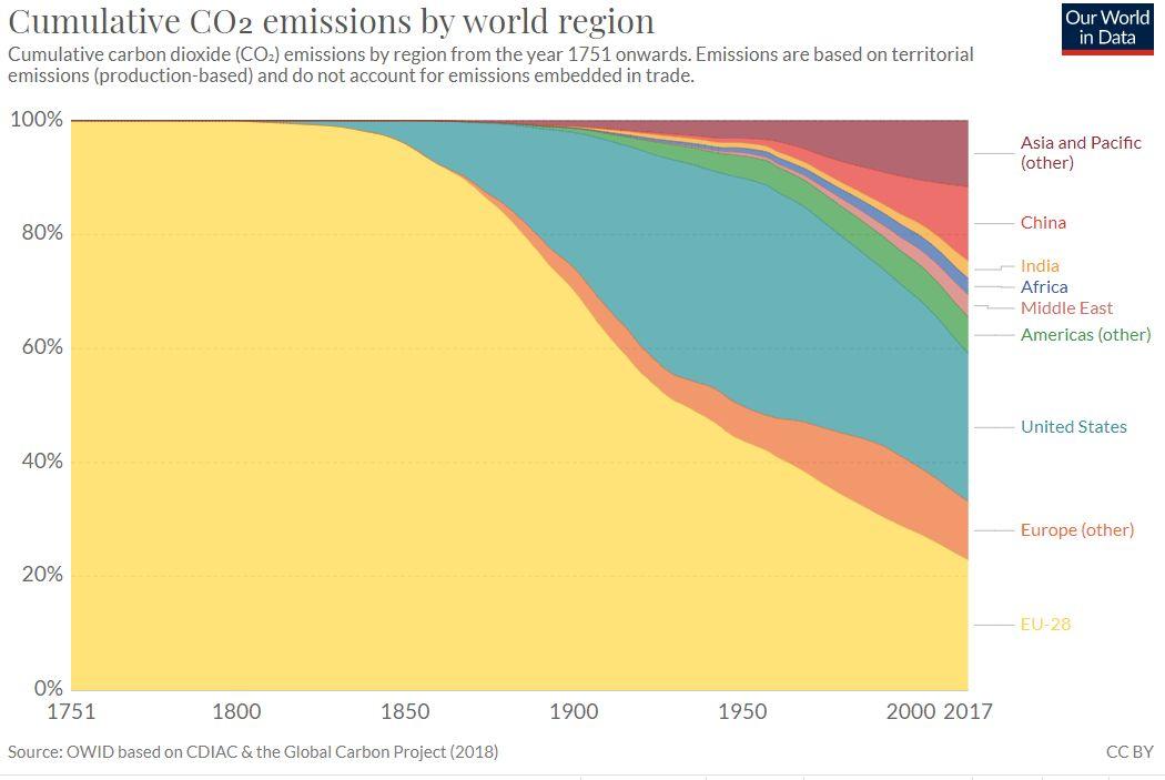 Emissões globais de CO2 por região