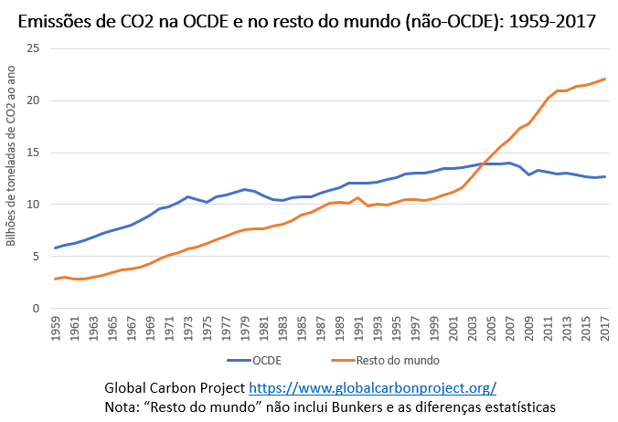 emissões de CO2 na OCDE e no resto do mundo