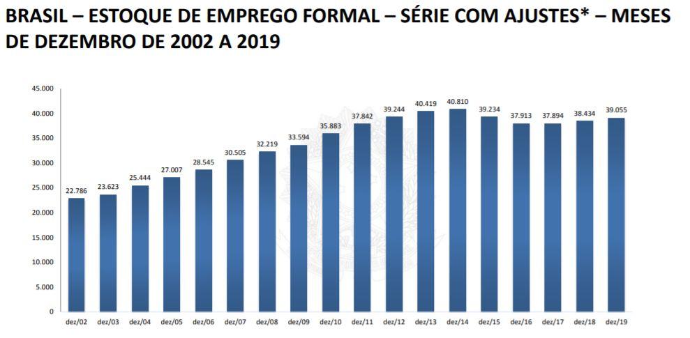 Brasil - estoque de emprego formal