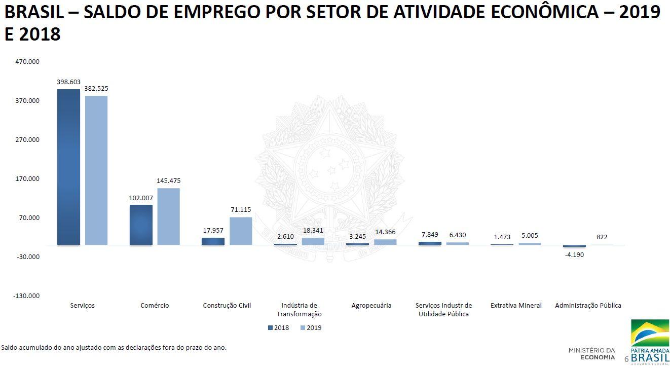 Brasil - saldo de emprego por setor de atividade econômica