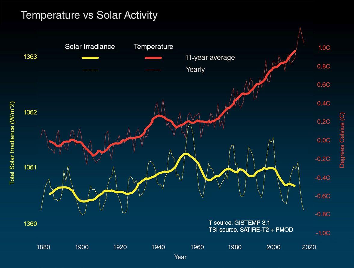 Temperatura vs Atividade Solar
