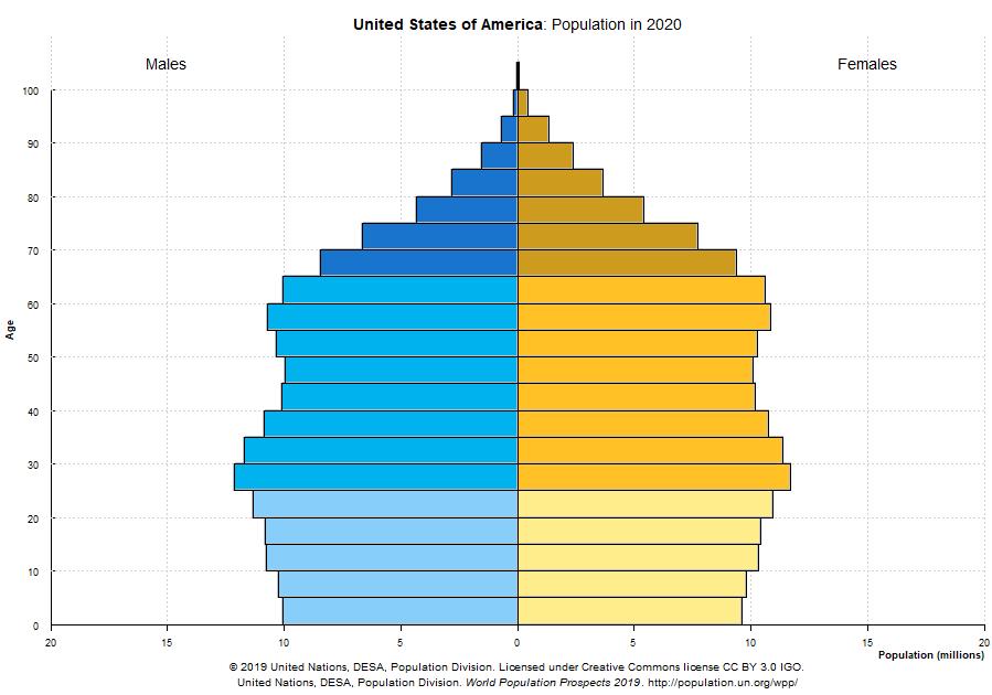 População dos EUA em 2020