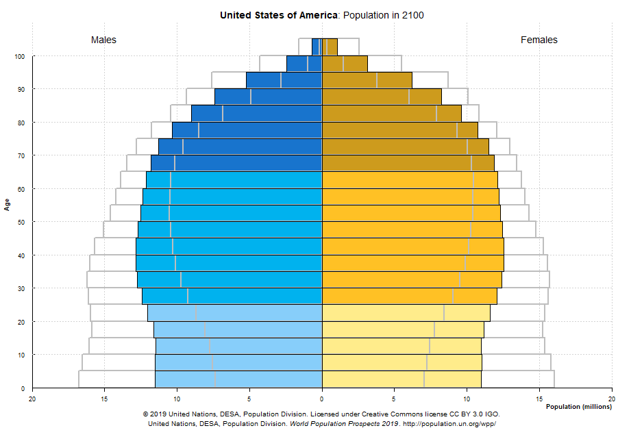 População do EUA, em 2020 por gênero