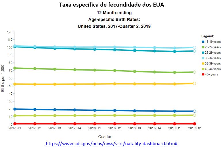 taxa específica de fecundidade dos EUA
