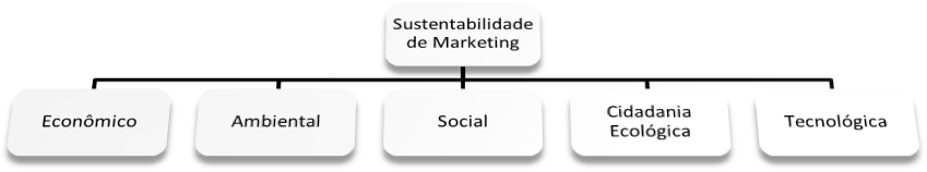 Importância dos Stakeholders e Consumidores na Estratégia de Sustentabilidade
