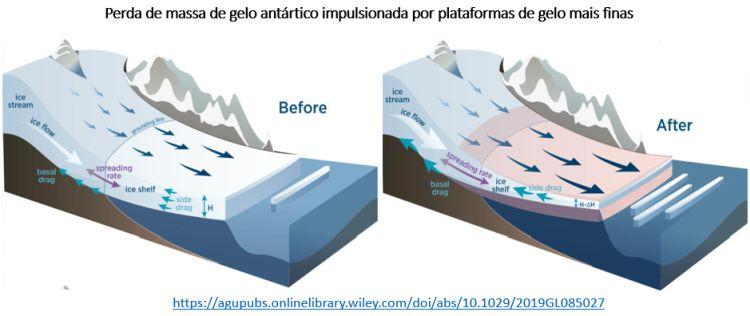 perda de massa de gelo antártico