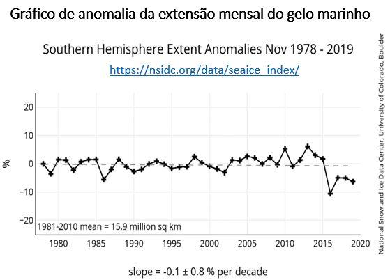 gráfico de anomalia da extensão do gelo marinho