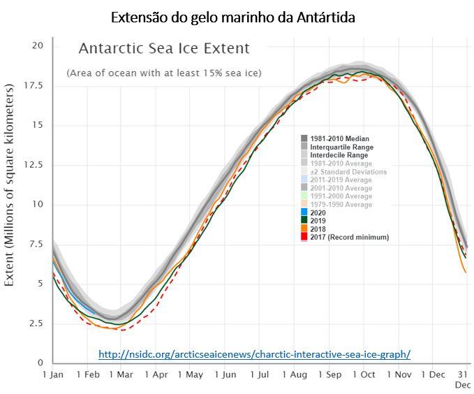 extensão do gelo marinho da Antártida