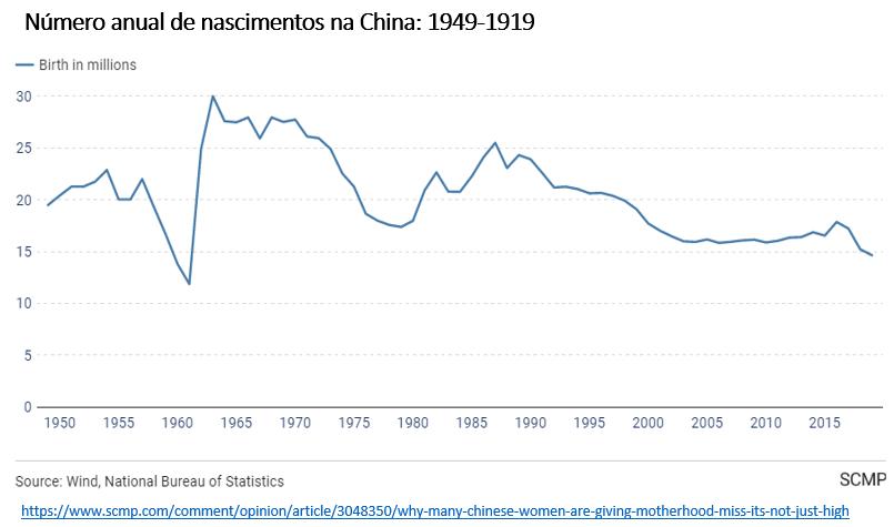 número anual de nascimentos na China