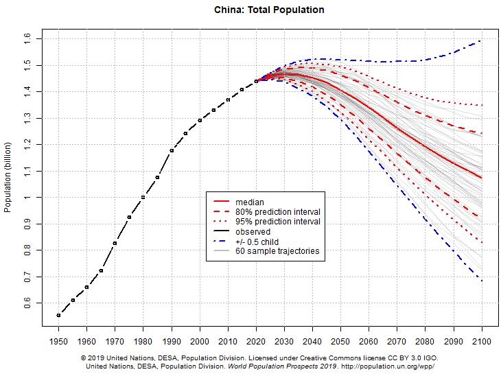 projeções populacionais da China