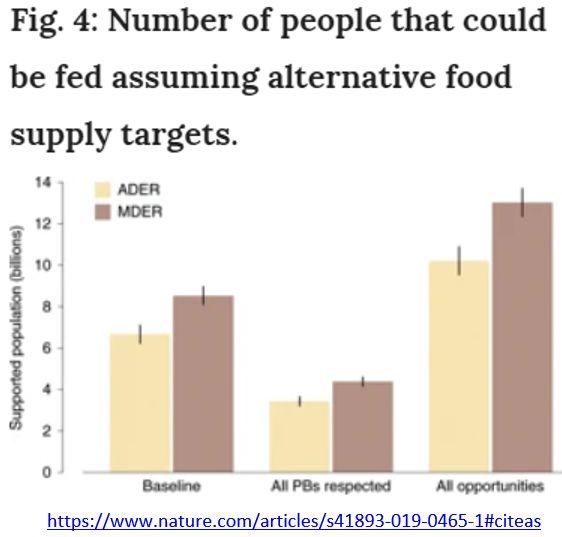 número de pessoas que pode ser alimentada com fontes alternativas