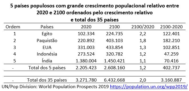 5 países populosos com grande crescimento populacional relativo entre 2020 e 2100