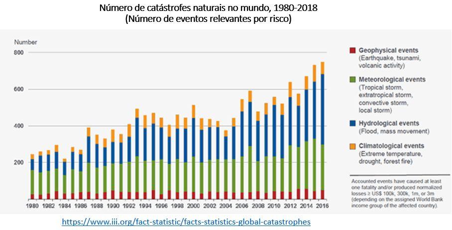 Número de catástrofes naturais