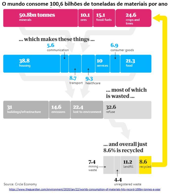 O mundo consome 100,6 bilhões de toneladas de materiais por ano
