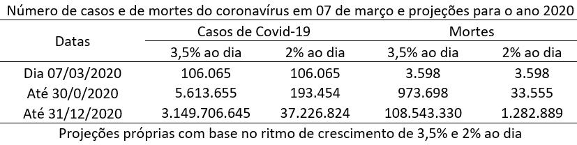 número de casos e de mortes do coronavírus