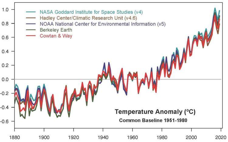linha de tempo das anomalias de temperatura