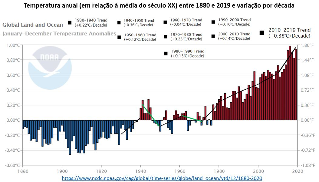 temperatura anual entre 1880 e 2019