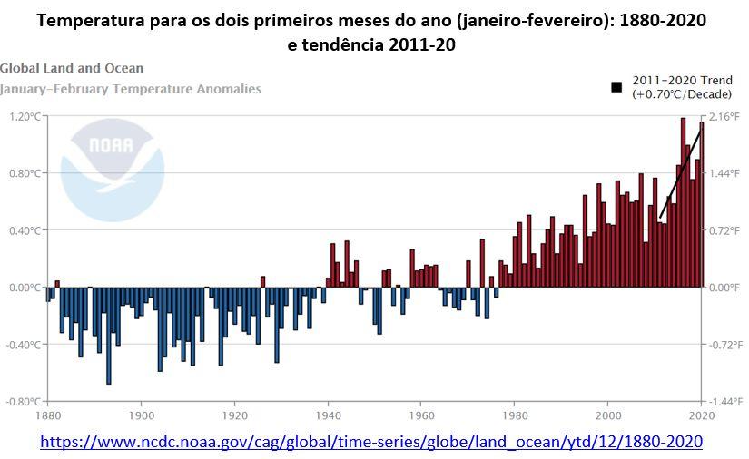 temperatura para os dois primeiros meses do ano - 1880-2020
