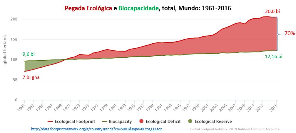 biocapacidade