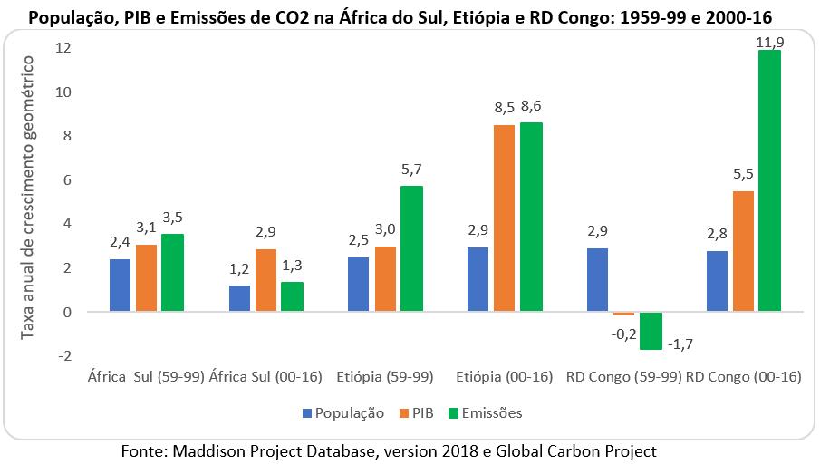 África do Sul, Etiópia e RD Congo: dinâmicas demoeconômicas e emissões de CO2