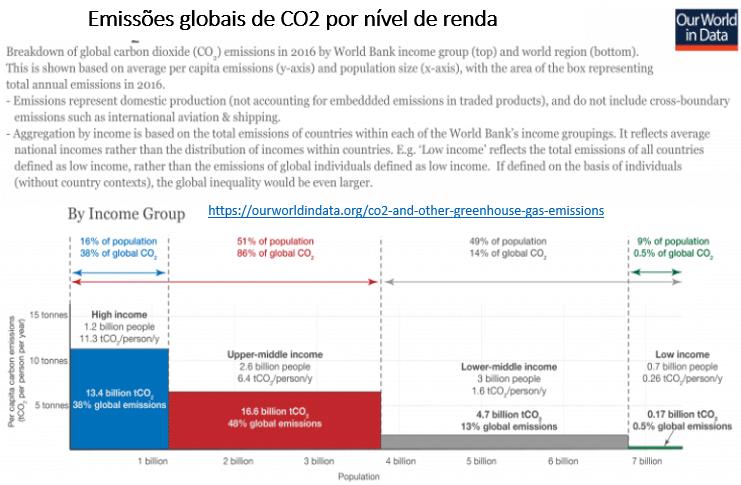 emissões globais de CO2 por nível de renda