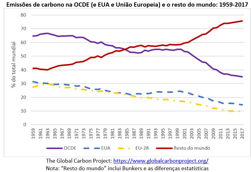 emissões de carbono na OCDE e no resto do mundo