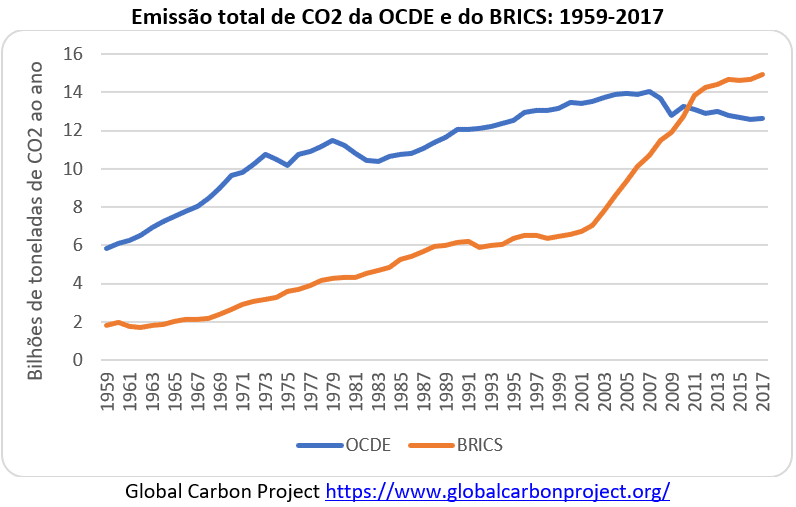 emissão total de CO2 da OCDE e do BRICS