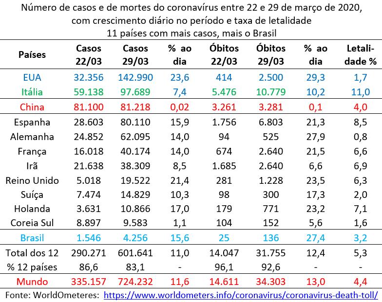 número de casos e de mortes do coronavírus entre 22 e 29 de março de 2020
