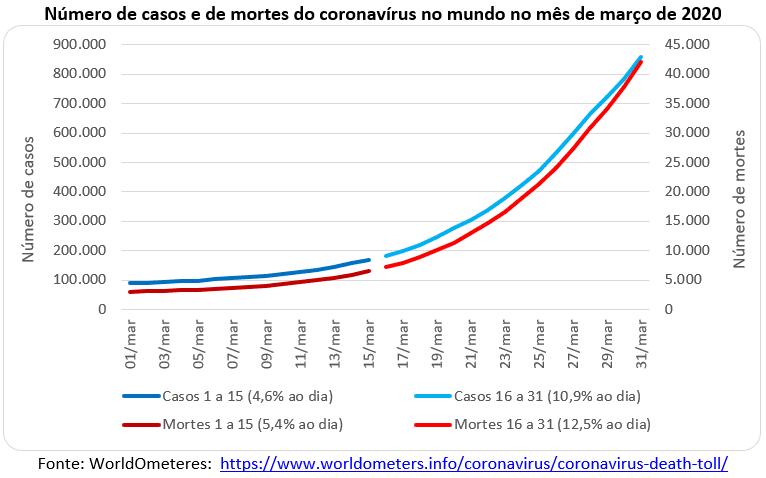 número de casos e mortes do coronavírus no mundo, março 2020