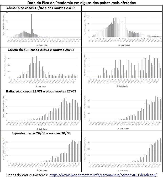 data do pico da pandemia em alguns dos países mais afetados