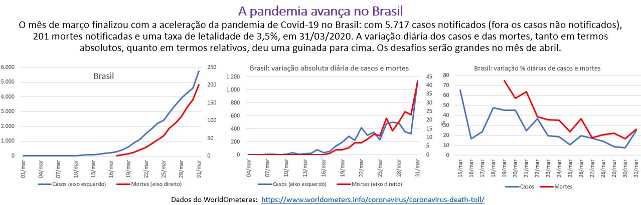 a pandemia avança no Brasil