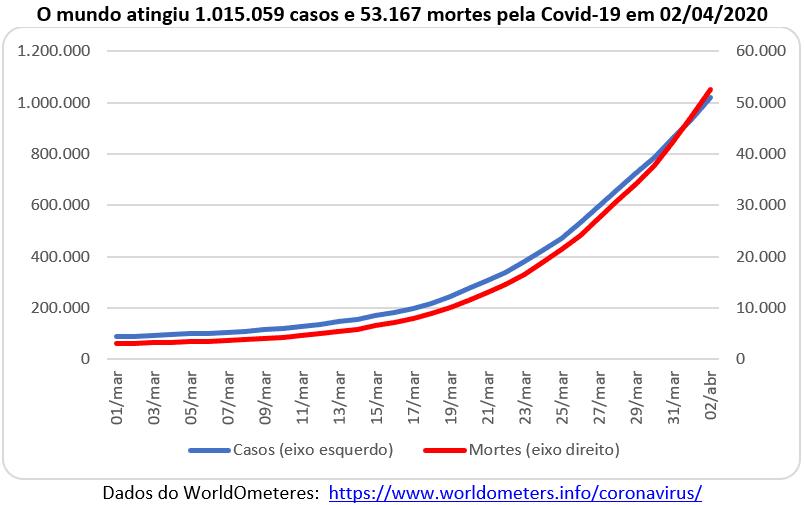 casos e mortes pela Covid-19, 02/04/2020