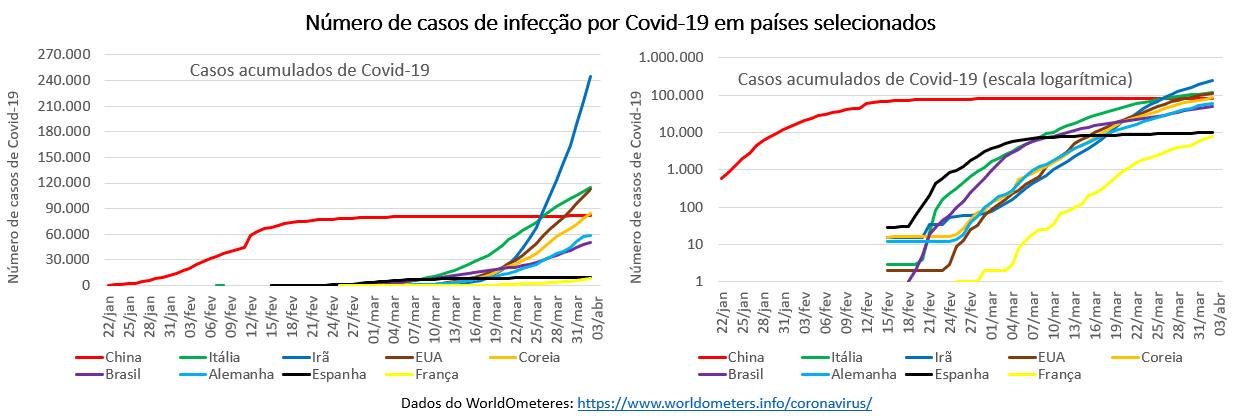 número de casos de infecção por Covid-19