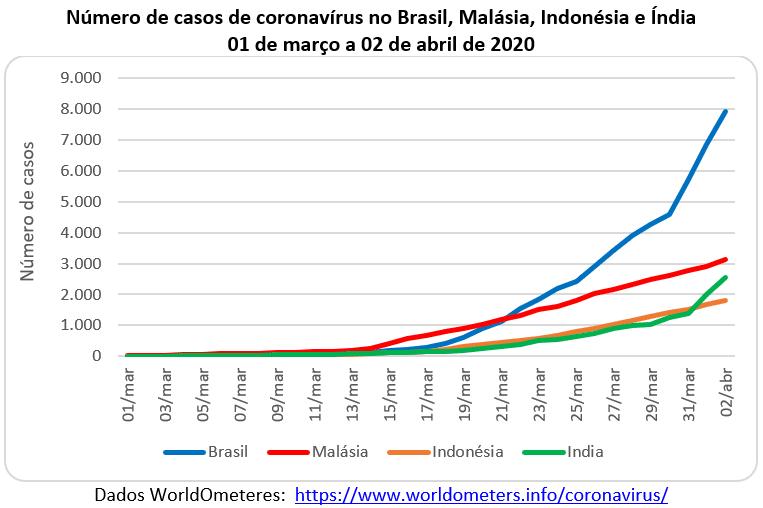 número de casos de coronavírus no Brasil, Malásia, Indonésia e Índia