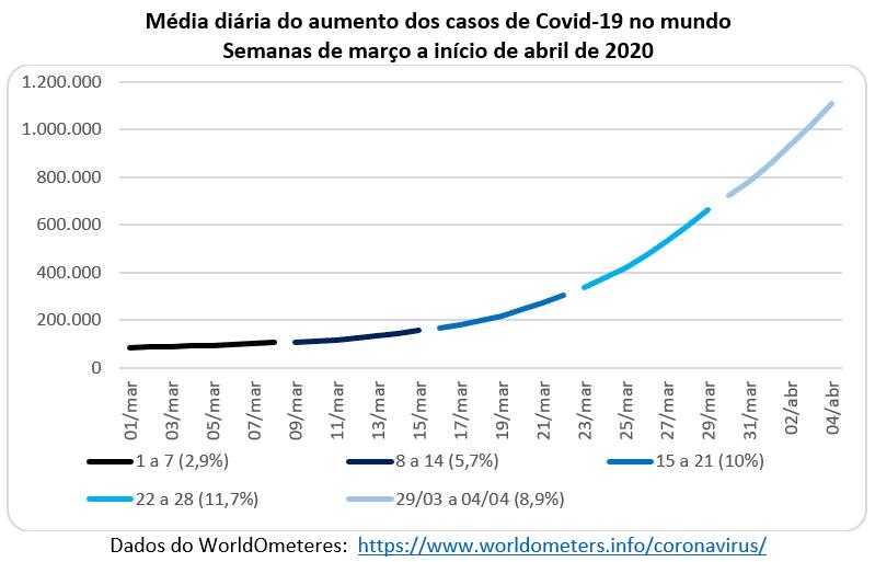 média diária do aumento dos casos de Covid-19 no mundo