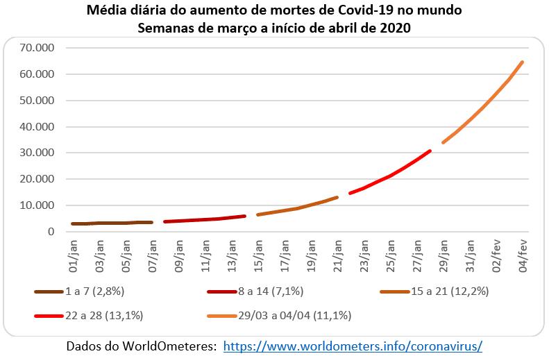 média diária do aumento de mortes de Covid-19 no mundo
