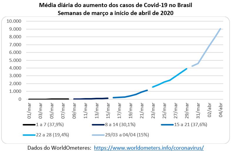 média diária do aumento de casos de Covid-19 no Brasil