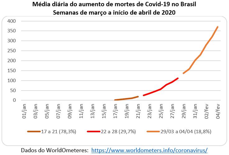 média diária do aumento de mortes de Covid-19 no Brasil