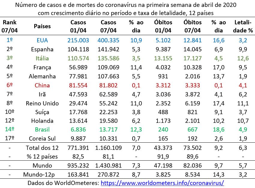 número de casos e de mortes do coronavírus na primeira semana de abril 2020