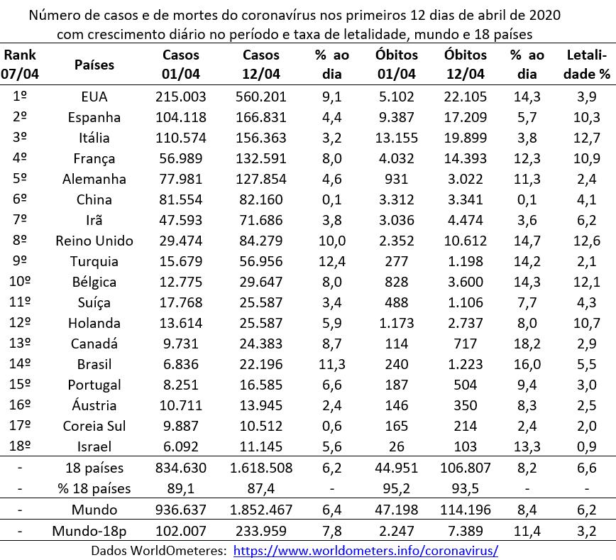 18 países do topo do ranking da pandemia, além do total mundial