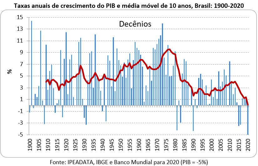 taxas anuais de crescimento do PIB: Brasil