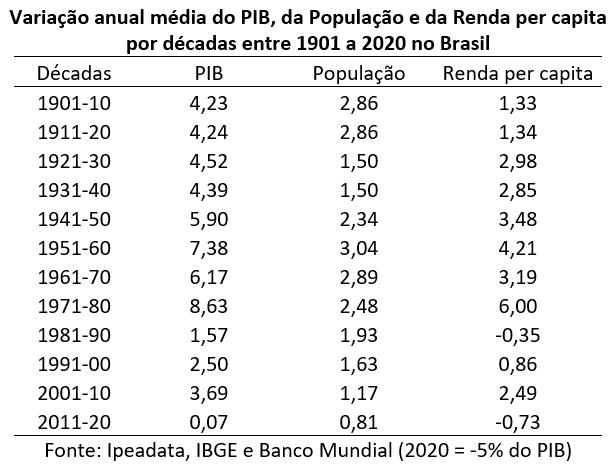 variação anual média do PIB, população e da renda per capita: Brasil