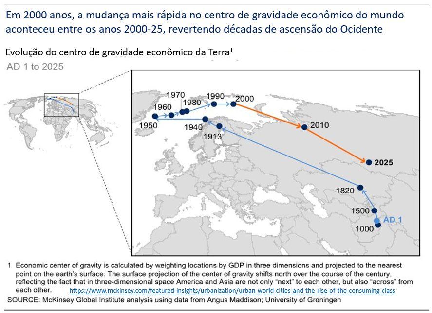 centro de gravidade econômico da Terra