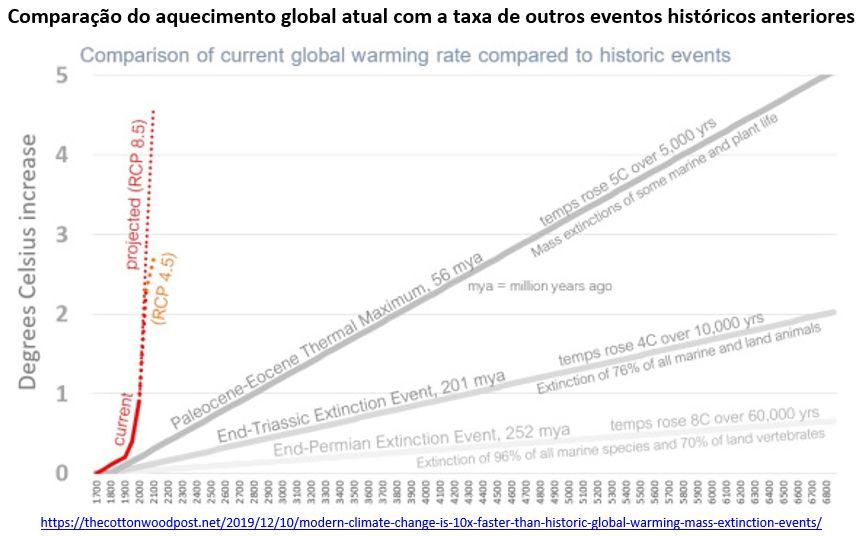 comparação do aquecimento global atual com a taxa de outros eventos históricos anteriores