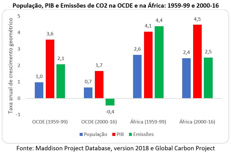 população, PIB e emissões de CO2 na OCDE e na África