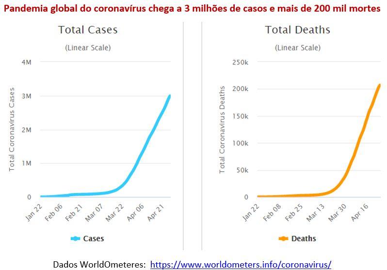 pandemia global do coronavírus